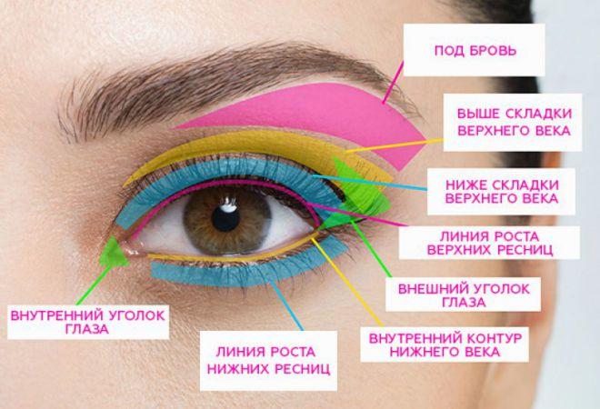 Макияж глаз: 17 хитростей, которые должна знать каждая женщина 18